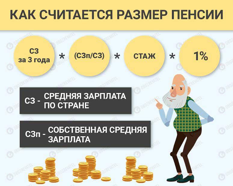 Как украинцам рассчитать свою будущую пенсию по новой формуле