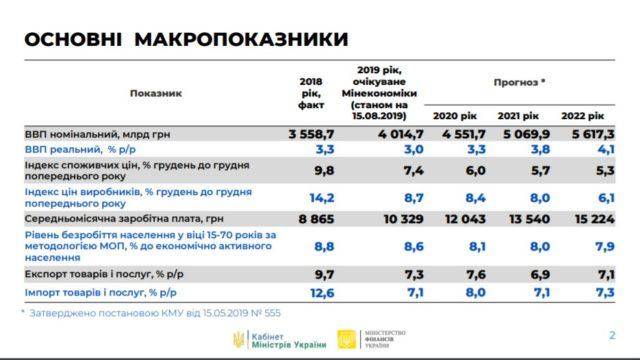 Кабмин планирует рост зарплат в 1,5 раза к 2022 году