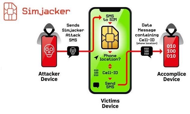 Критическая уязвимость SIM-карт даст мошенникам доступ к любому телефону
