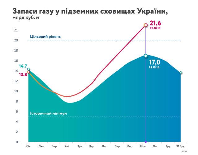 Коболев, Миллер и Шефчович обсудят транзит газа через Украину