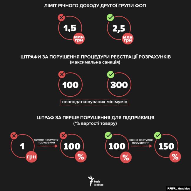 Зеленский подписал новые правила для ФЛП: что изменится