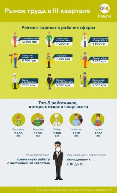 Украинцам показали самые высокооплачиваемые и востребованные вакансии