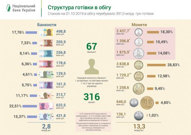В НБУ отчитались, сколько мелких монет изъяли из обращения