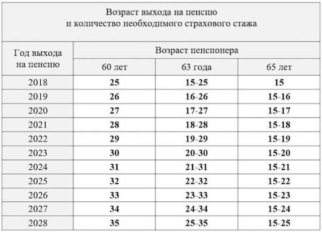 Украинцам предложили сэкономить на покупке страхового стажа в рассрочку