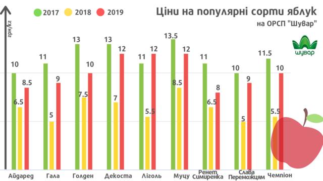 В Украине рекордно подорожал самый популярный фрукт