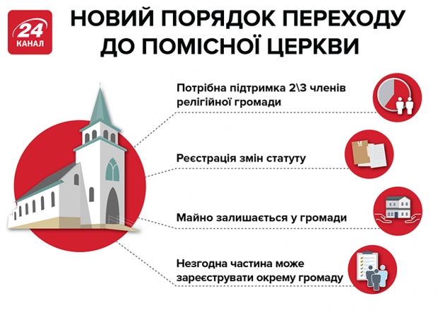Украинцы определились с датой празднования Рождества