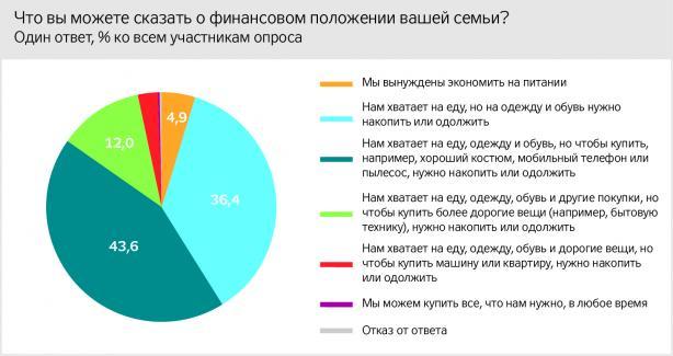 Жители Донбасса рассказали об уровне бедности и рабочих местах