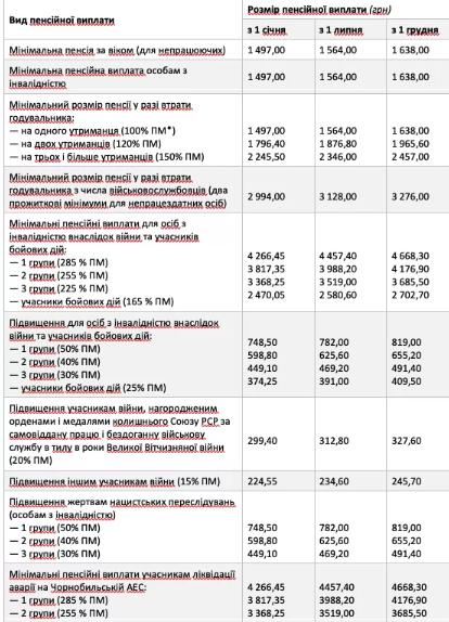 Повышенные пенсии получат не все украинцы: подробности