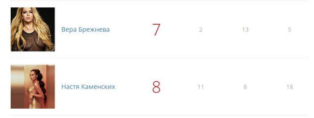 Каменских попала в рейтинг самых сексуальных женщин России