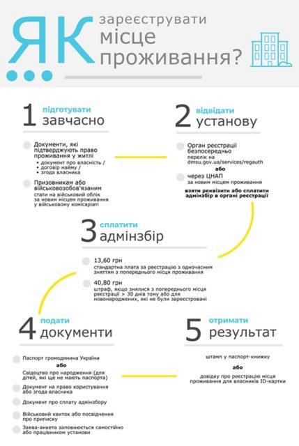 Украинцам напомнили о нужных документах и штрафах из-за прописки