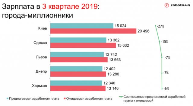 Составлен список самых востребованных профессий в Украине: инфографика