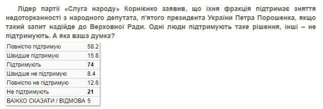 Социологи выяснили, сколько украинцев хотят лишить неприкосновенности Порошенко
