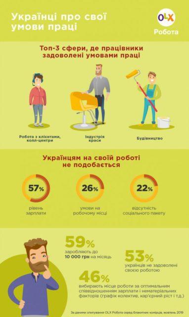 Опрос показал, чем украинцы недовольны на работе