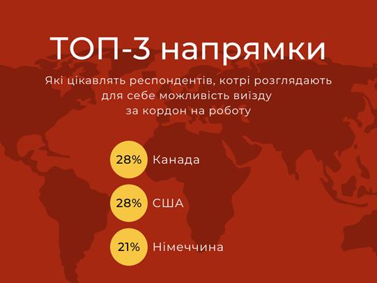 Стало известно, куда и почему едут работать украинцы: статистика