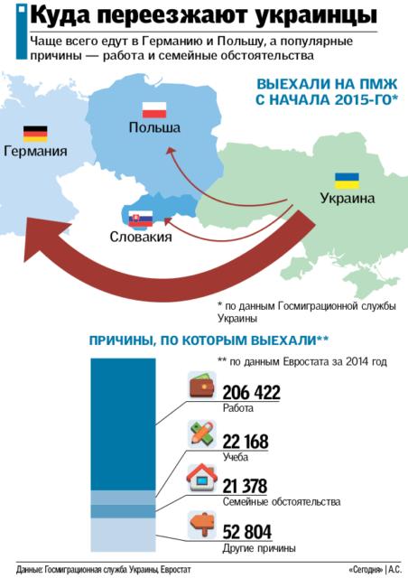 В Польше пересчитали украинских заробитчан