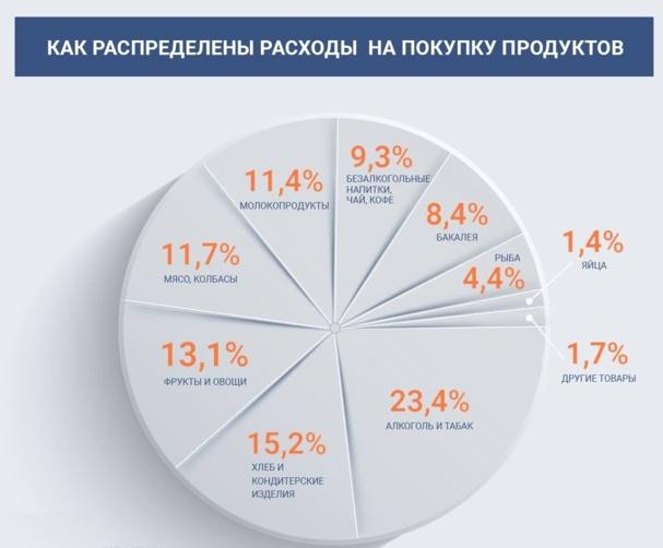 Зарплата украинцев уходит на сигареты, лекарства и алкоголь, — Госстат