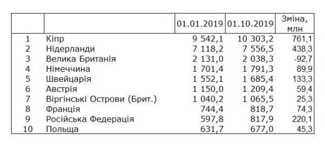 Стало известно, сколько и куда инвестируют в Украину другие страны