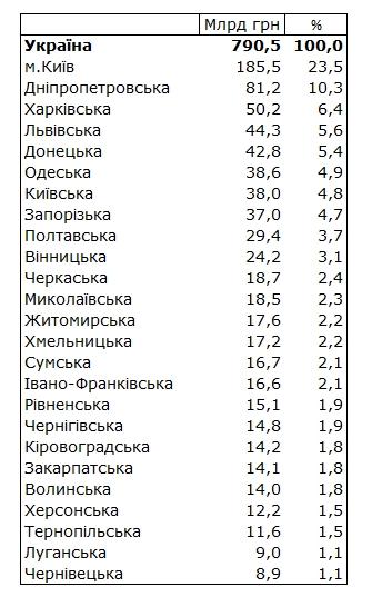 Госстат сообщил, где в Украине самые высокие зарплаты