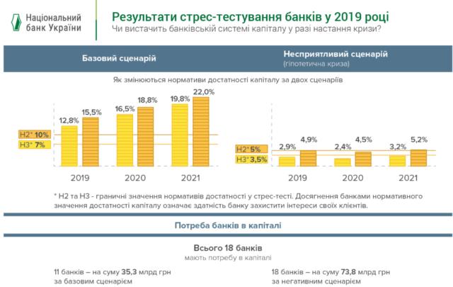 НБУ готовит банковскую систему Украины к курсу 40 грн/$