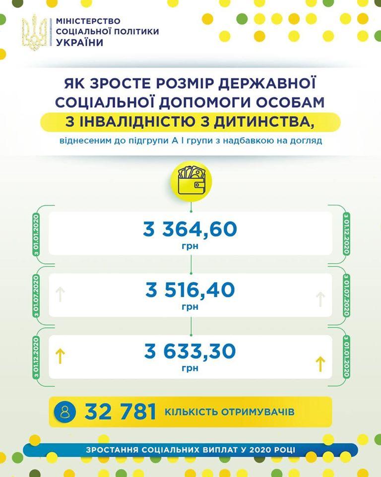 Украинцам с инвалидностью увеличат помощь: когда и на сколько