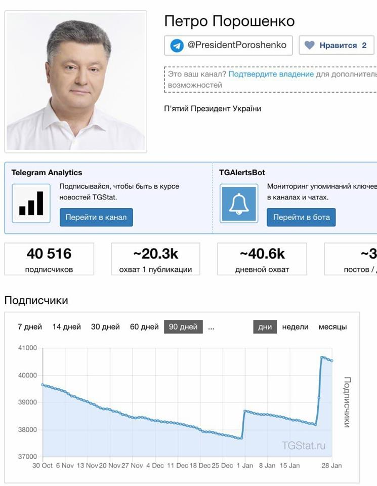 В сети показали, как Порошенко скупает ботов в Telegram