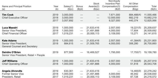 Руководители Apple обескуражили своими зарплатами