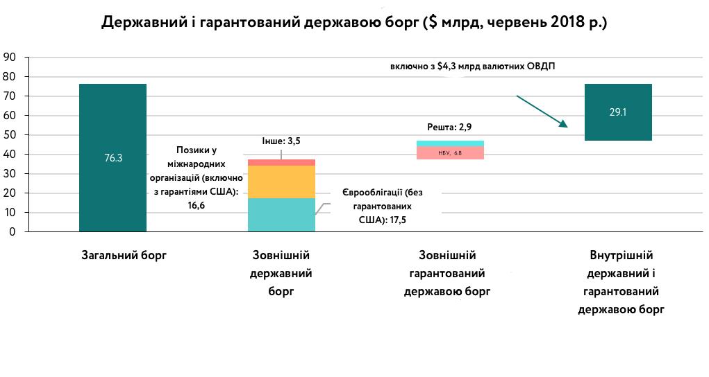 Каждый украинец должен почти 00: детали и графика