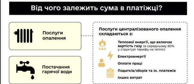 Украинцам рассказали, где прячется 30% скидка в платежках за тепло