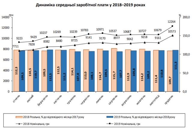 Рост зарплат украинцев показали на графике