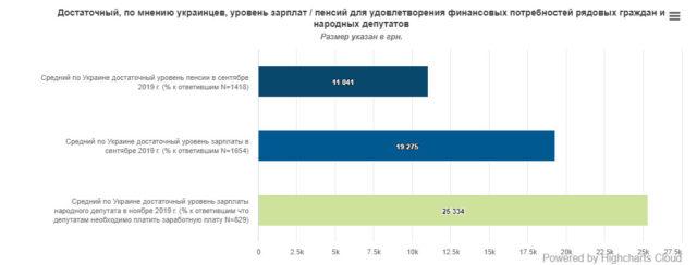 Украинцы определились по поводу величины зарплаты нардепов