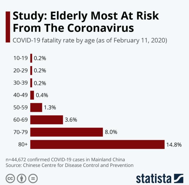 В Китае  привели статистику умерших от коронавируса COVID-19 из Ухани