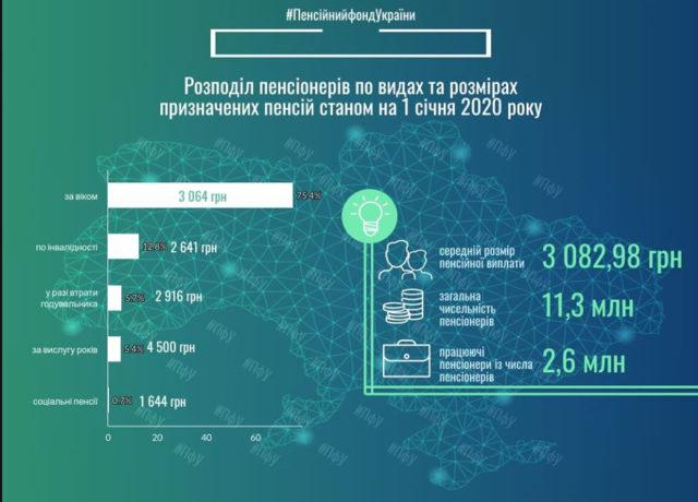 Украинцам подсказали, как посчитать и доказать страховой стаж