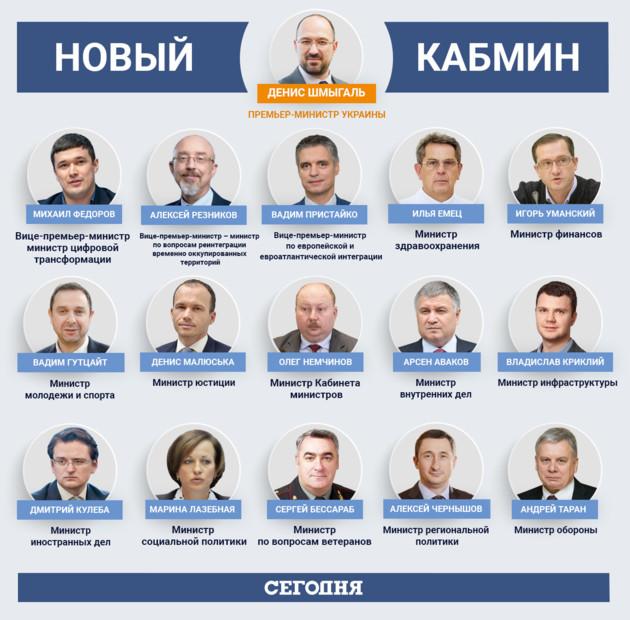 Шмыгаль и Аваков без жилья, а у Пристайко 6 квартир: украинцам показали декларации министров