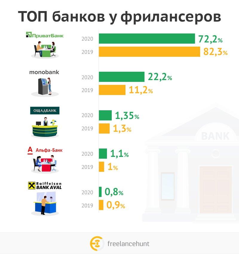 ПриватБанк или monobank: назван самый популярный банк среди фрилансеров