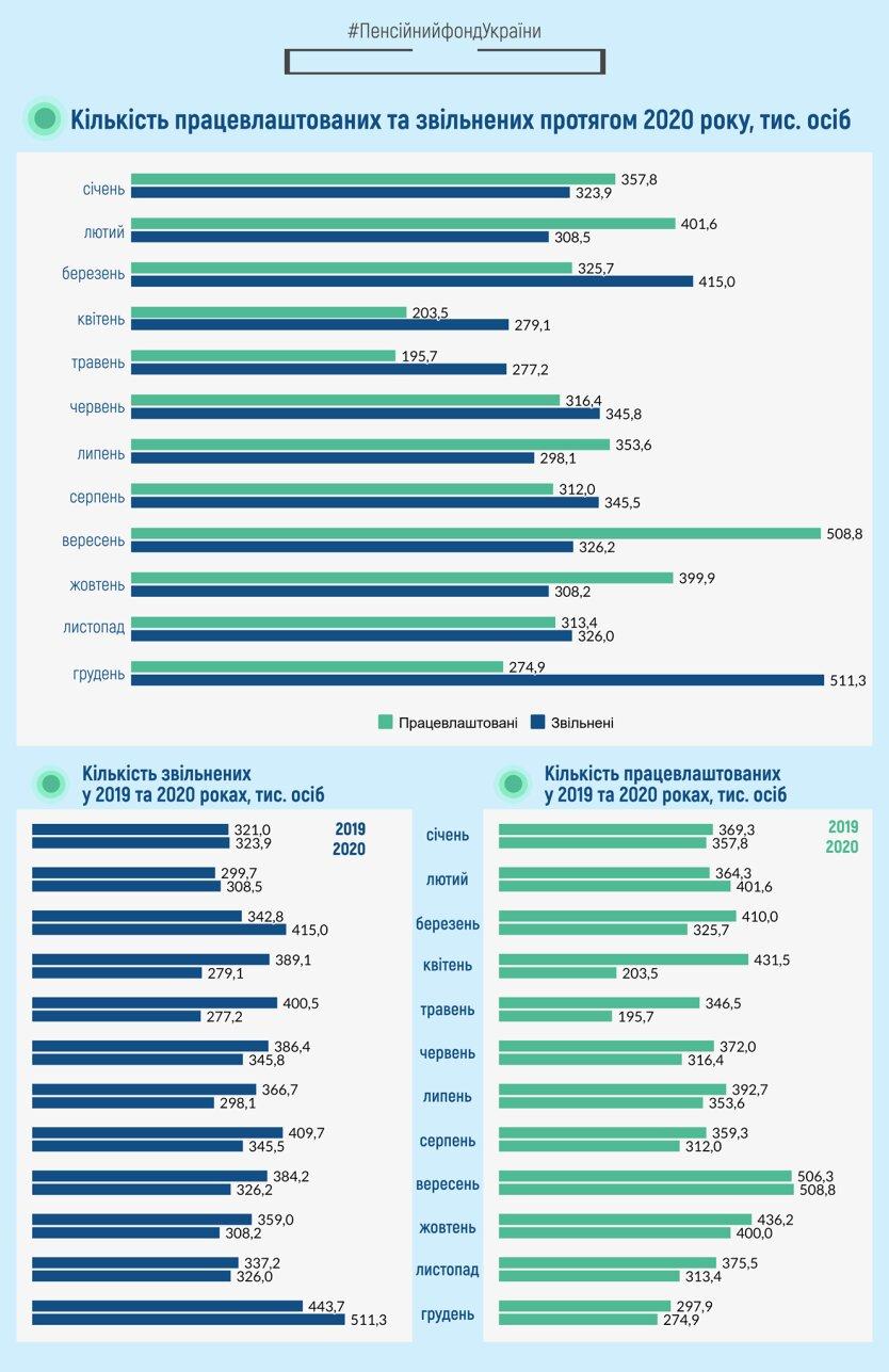 Пенсионный фонд показал данные по безработице и выплате зарплат
