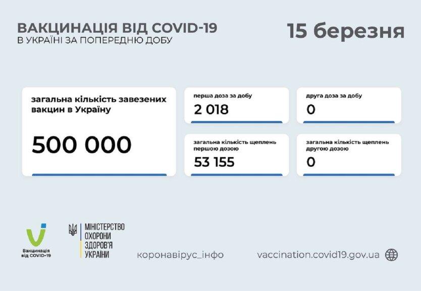 Минздрав озвучил статистику по вакцинации от коронавируса на 15 марта