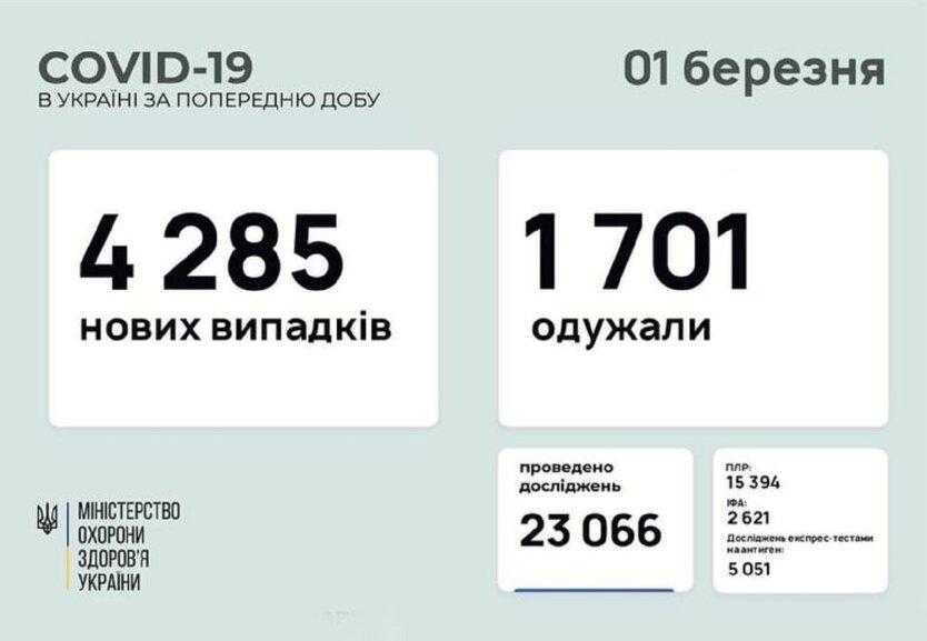 В Минздраве озвучили статистику по коронавирусу на 1 марта