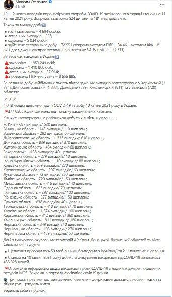 Статистика по коронавирусу за сутки, Максим Степанов, Минздрав Украины