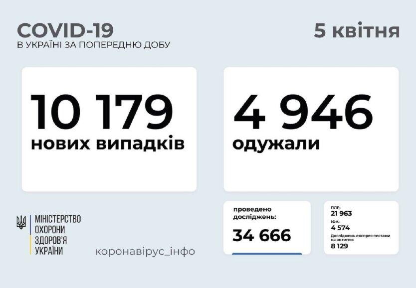 Степанов сообщил статистику по коронавирусу на 5 апреля