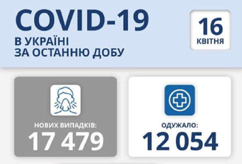 Число заболевших COVID-19 в Украине продолжает увеличиваться