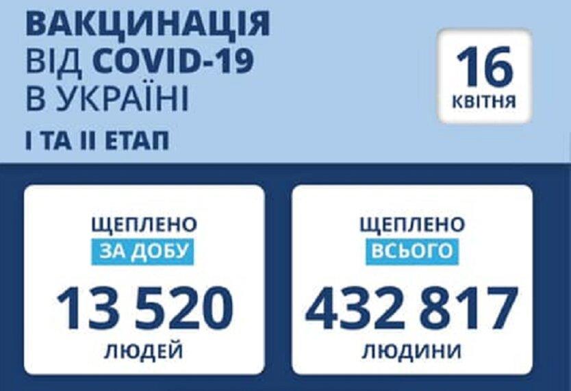 В Украине привили более 432 тысяч человек
